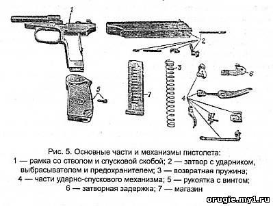 Общее устройство пистолета